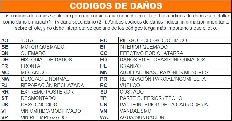 CODIGOS DAÑOS COPART